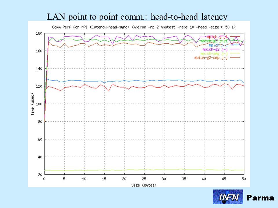 Parma LAN collective test : reduction