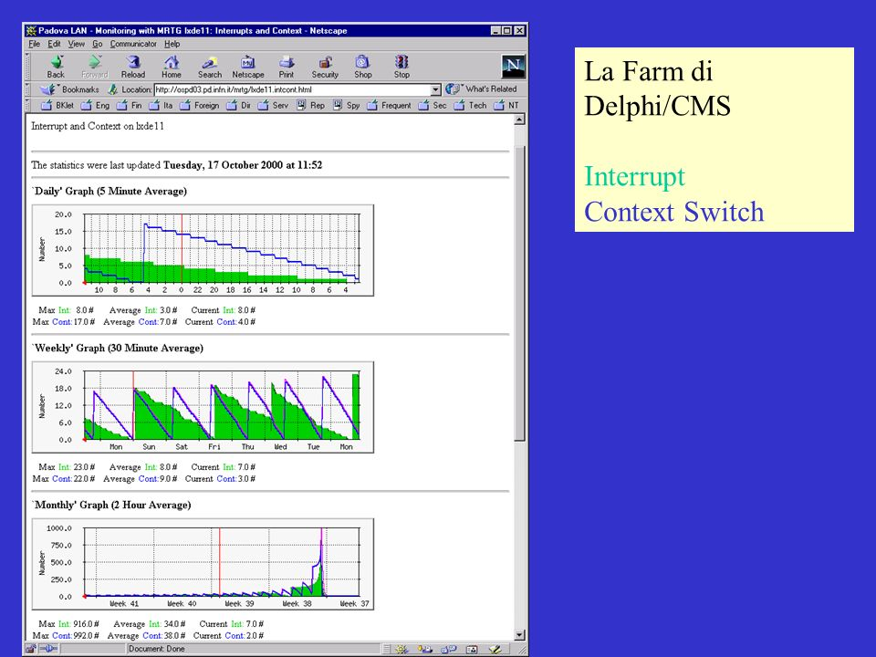 18 Ottobre 2000 CNAFMichele Michelotto La Farm di Delphi/CMS Interrupt Context Switch