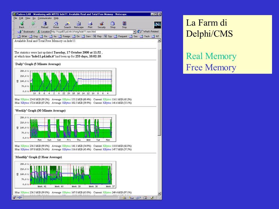 18 Ottobre 2000 CNAFMichele Michelotto La Farm di Delphi/CMS Real Memory Free Memory