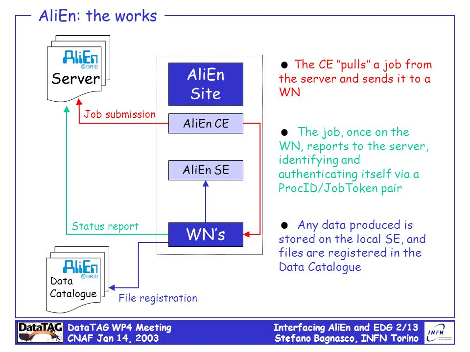 DataTAG WP4 Meeting CNAF Jan 14, 2003 Interfacing AliEn and EDG 2/13 Stefano Bagnasco, INFN Torino Server AliEn Site AliEn CE AliEn SE Data Catalogue
