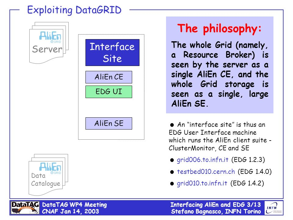 DataTAG WP4 Meeting CNAF Jan 14, 2003 Interfacing AliEn and EDG 3/13 Stefano Bagnasco, INFN Torino Server Data Catalogue Interface Site AliEn CE AliEn SE An interface site is thus an EDG User Interface machine which runs the AliEn client suite - ClusterMonitor, CE and SE grid006.to.infn.it (EDG 1.2.3) testbed010.cern.ch (EDG 1.4.0) grid010.to.infn.it (EDG 1.4.2) EDG UI The philosophy: The whole Grid (namely, a Resource Broker) is seen by the server as a single AliEn CE, and the whole Grid storage is seen as a single, large AliEn SE.