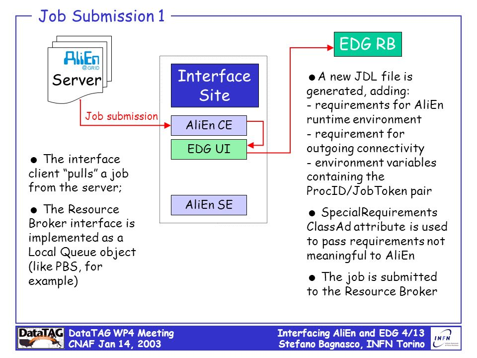 DataTAG WP4 Meeting CNAF Jan 14, 2003 Interfacing AliEn and EDG 4/13 Stefano Bagnasco, INFN Torino Server Interface Site AliEn CE EDG UI EDG RB Job Su