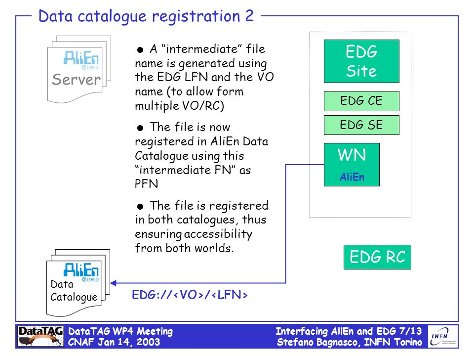 DataTAG WP4 Meeting CNAF Jan 14, 2003 Interfacing AliEn and EDG 7/13 Stefano Bagnasco, INFN Torino Server Data catalogue registration 2 Data Catalogue EDG RC A intermediate file name is generated using the EDG LFN and the VO name (to allow form multiple VO/RC) The file is now registered in AliEn Data Catalogue using this intermediate FN as PFN The file is registered in both catalogues, thus ensuring accessibility from both worlds.