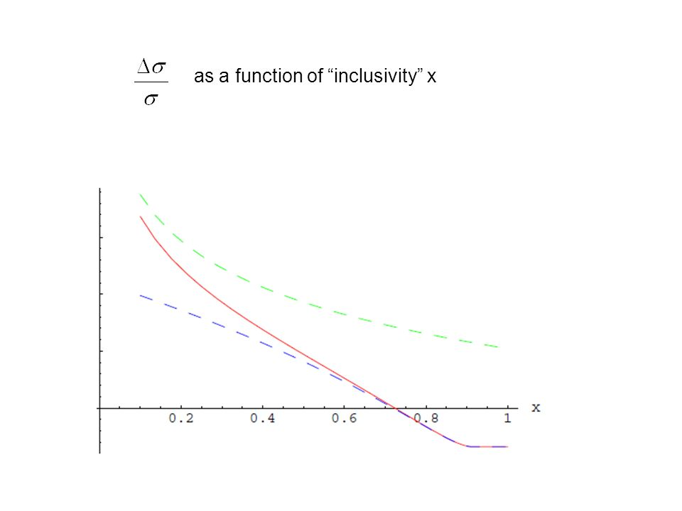 as a function of inclusivity x
