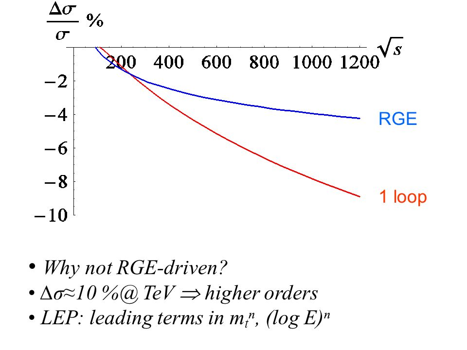 RGE 1 loop Why not RGE-driven? σ10 %@ TeV higher orders LEP: leading terms in m t, (log E)