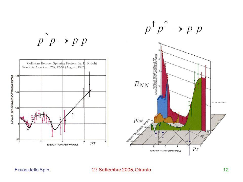 Fisica dello Spin27 Settembre 2005, Otranto12