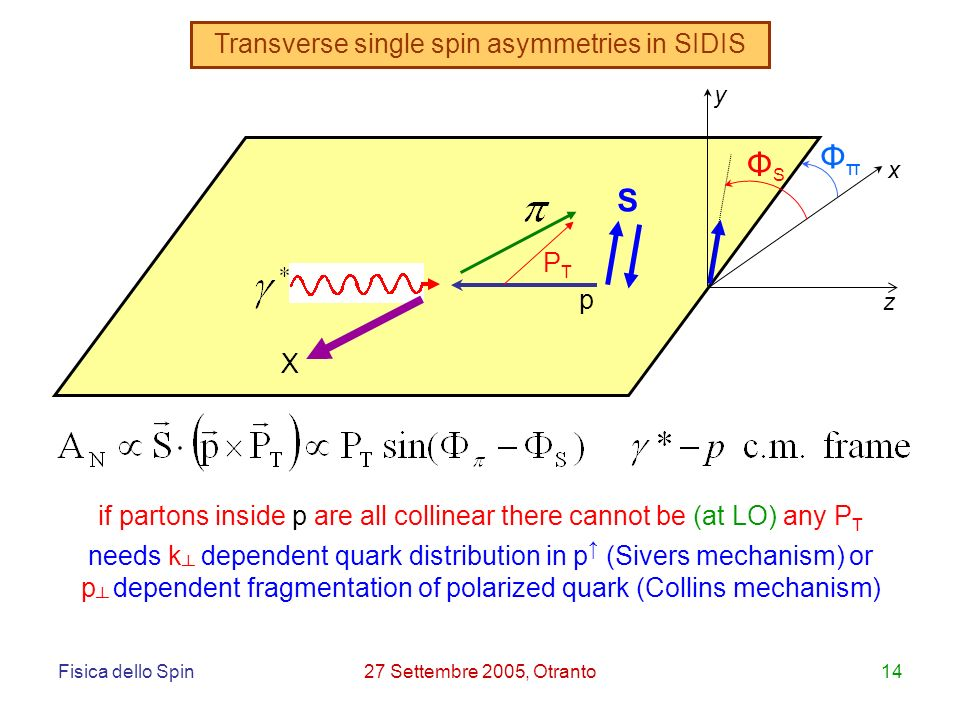 Fisica dello Spin27 Settembre 2005, Otranto14 needs k dependent quark distribution in p (Sivers mechanism) or p dependent fragmentation of polarized quark (Collins mechanism) z y x ΦSΦS ΦπΦπ X p S PTPT Transverse single spin asymmetries in SIDIS if partons inside p are all collinear there cannot be (at LO) any P T