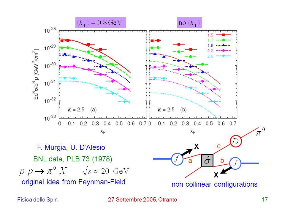 Fisica dello Spin27 Settembre 2005, Otranto17 a b c X X BNL data, PLB 73 (1978) F.