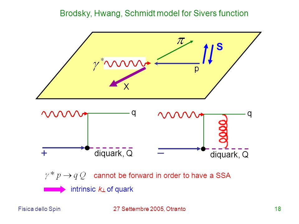 Fisica dello Spin27 Settembre 2005, Otranto18 X p S + – Brodsky, Hwang, Schmidt model for Sivers function q q diquark, Q cannot be forward in order to have a SSA intrinsic k of quark