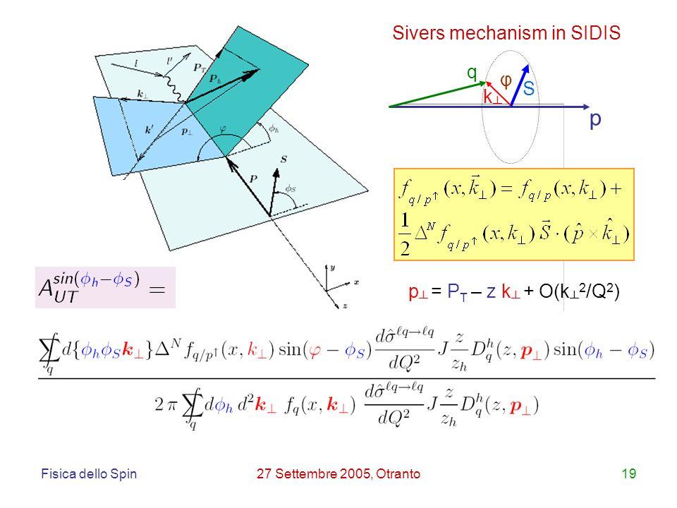 Fisica dello Spin27 Settembre 2005, Otranto19 p = P T – z k + O(k 2 /Q 2 ) Sivers mechanism in SIDIS p S k φ q
