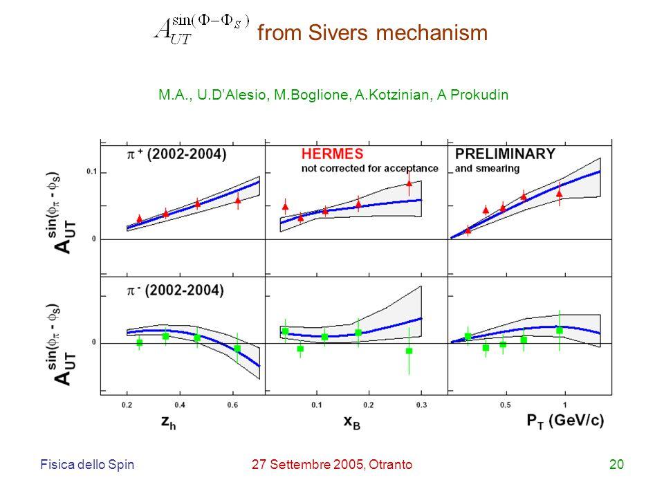 Fisica dello Spin27 Settembre 2005, Otranto20 M.A., U.DAlesio, M.Boglione, A.Kotzinian, A Prokudin from Sivers mechanism