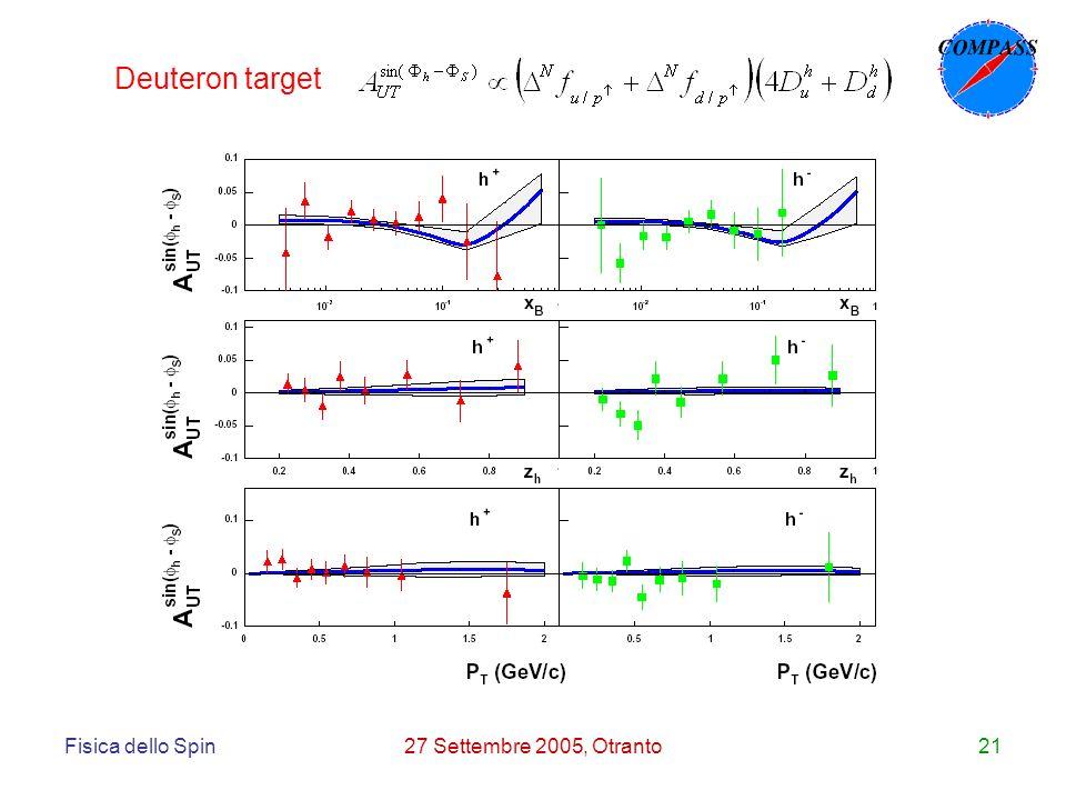 Fisica dello Spin27 Settembre 2005, Otranto21 Deuteron target