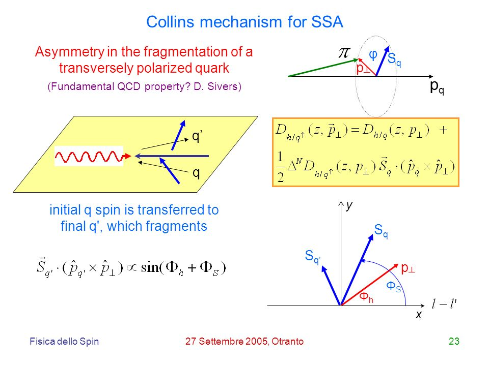 Fisica dello Spin27 Settembre 2005, Otranto23 Collins mechanism for SSA Asymmetry in the fragmentation of a transversely polarized quark pqpq φ SqSq p initial q spin is transferred to final q , which fragments SqSq SqSq p x y ΦSΦS ΦhΦh q q (Fundamental QCD property.