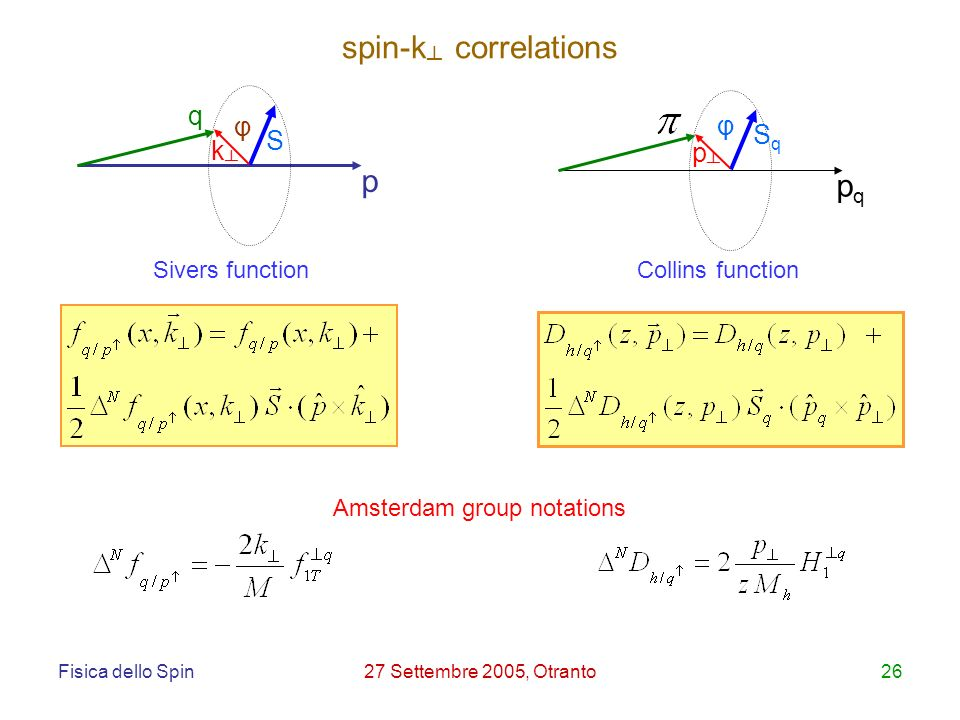 Fisica dello Spin27 Settembre 2005, Otranto26 p S k φ q pqpq φ SqSq p Amsterdam group notations spin-k correlations Sivers functionCollins function