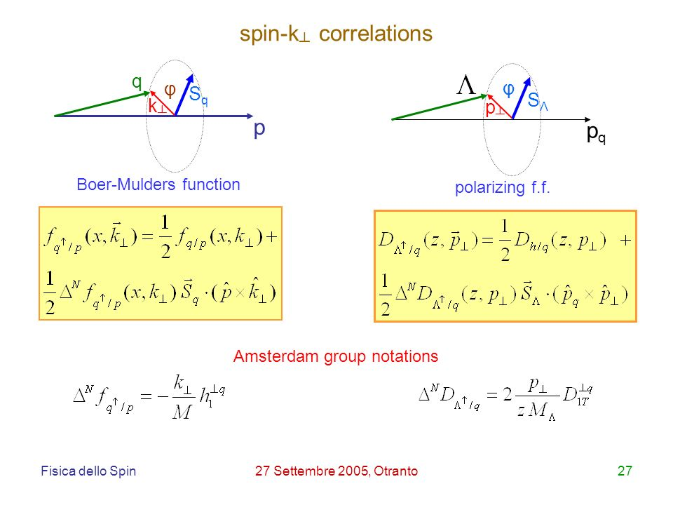Fisica dello Spin27 Settembre 2005, Otranto27 p SqSq k φ q pqpq φ SΛSΛ p Amsterdam group notations spin-k correlations Boer-Mulders function polarizing f.f.