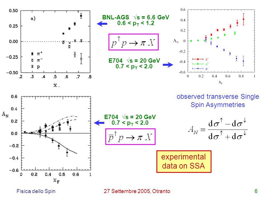 Fisica dello Spin27 Settembre 2005, Otranto6 BNL-AGS s = 6.6 GeV 0.6 < p T < 1.2 E704 s = 20 GeV 0.7 < p T < 2.0 experimental data on SSA observed transverse Single Spin Asymmetries