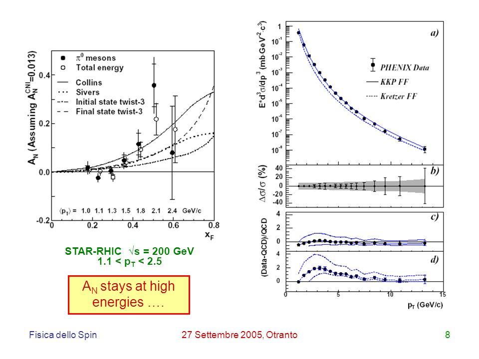 Fisica dello Spin27 Settembre 2005, Otranto8 STAR-RHIC s = 200 GeV 1.1 < p T < 2.5 A N stays at high energies ….