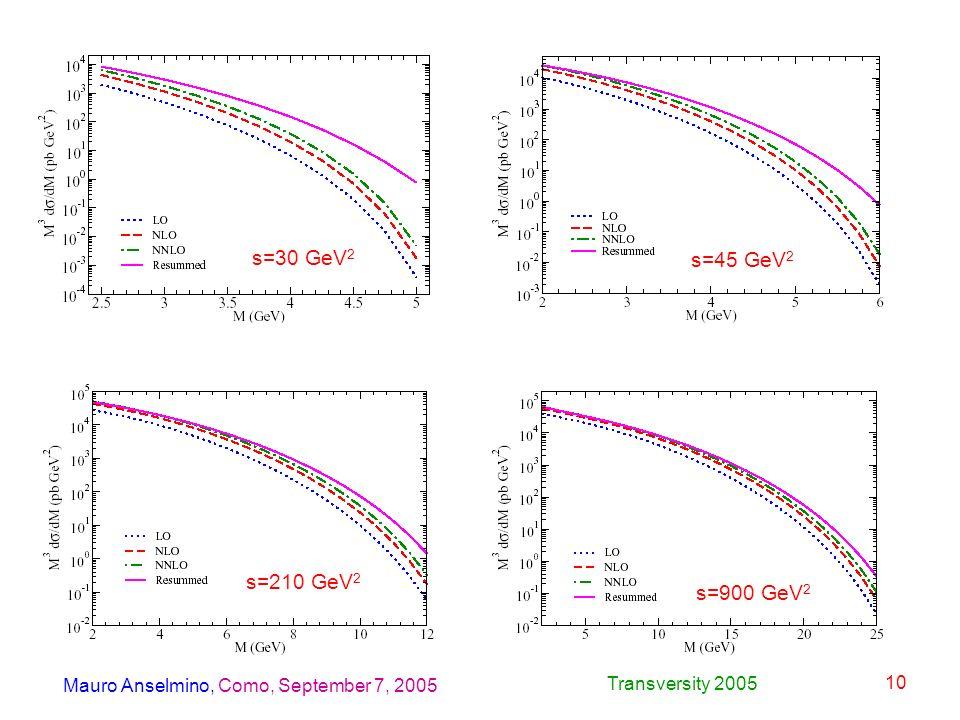 Mauro Anselmino, Como, September 7, 2005 Transversity 2005 10 s=30 GeV 2 s=45 GeV 2 s=210 GeV 2 s=900 GeV 2