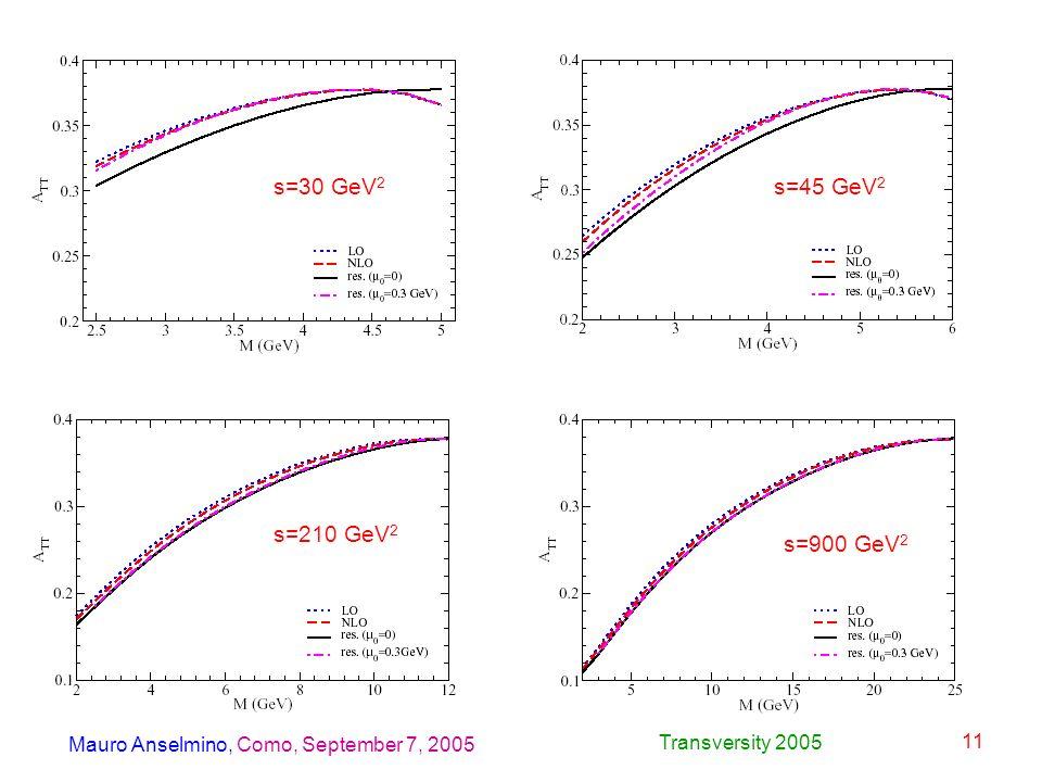 Mauro Anselmino, Como, September 7, 2005 Transversity 2005 11 s=30 GeV 2 s=45 GeV 2 s=210 GeV 2 s=900 GeV 2