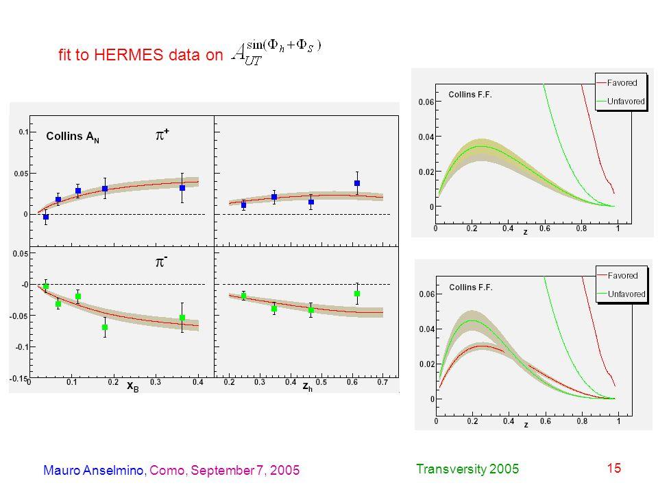 Mauro Anselmino, Como, September 7, 2005 Transversity 2005 15 fit to HERMES data on
