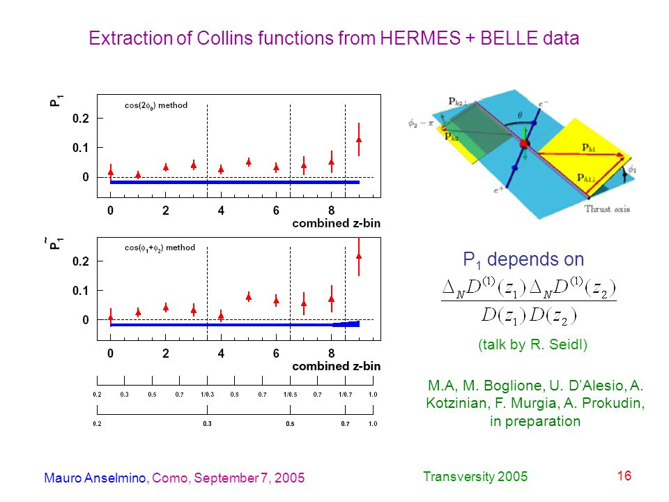 Mauro Anselmino, Como, September 7, 2005 Transversity 2005 16 Extraction of Collins functions from HERMES + BELLE data P 1 depends on (talk by R.