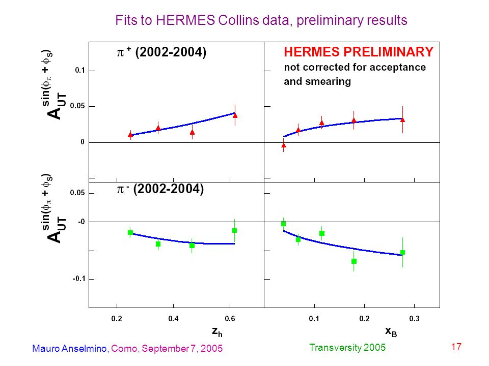 Mauro Anselmino, Como, September 7, 2005 Transversity 2005 17 Fits to HERMES Collins data, preliminary results