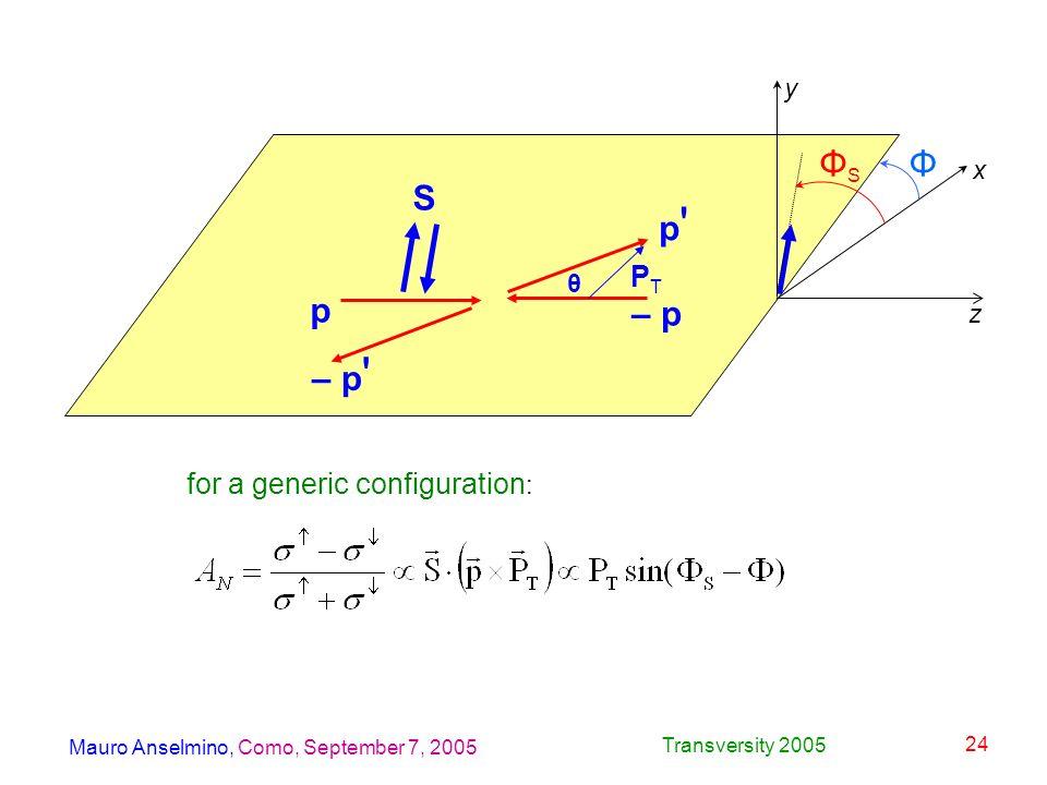 Mauro Anselmino, Como, September 7, 2005 Transversity 2005 24 S p p'p' – p PTPT θ – p ' z y x ΦSΦS Φ for a generic configuration :