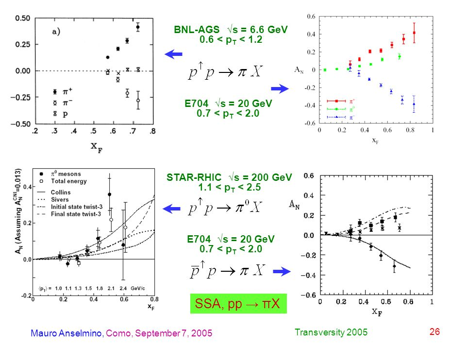 Mauro Anselmino, Como, September 7, 2005 Transversity 2005 26 BNL-AGS s = 6.6 GeV 0.6 < p T < 1.2 E704 s = 20 GeV 0.7 < p T < 2.0 STAR-RHIC s = 200 GeV 1.1 < p T < 2.5 E704 s = 20 GeV 0.7 < p T < 2.0 SSA, pp πX