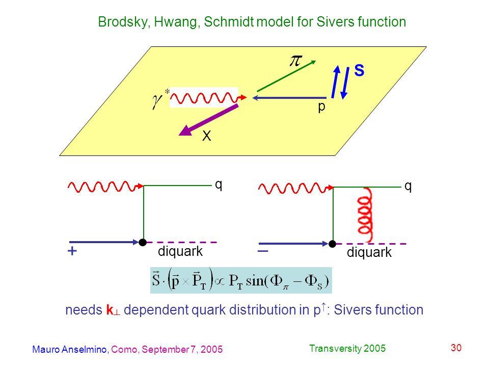 Mauro Anselmino, Como, September 7, 2005 Transversity 2005 30 X p S + – Brodsky, Hwang, Schmidt model for Sivers function q q diquark needs k dependent quark distribution in p : Sivers function