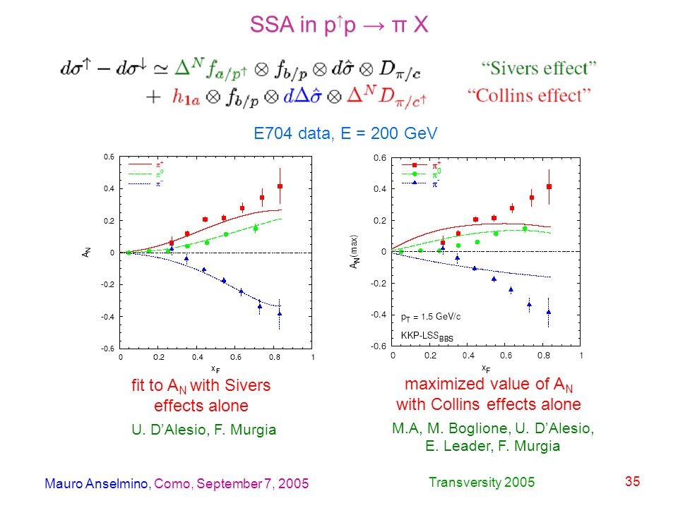 Mauro Anselmino, Como, September 7, 2005 Transversity 2005 35 SSA in p p π X fit to A N with Sivers effects alone maximized value of A N with Collins effects alone E704 data, E = 200 GeV U.