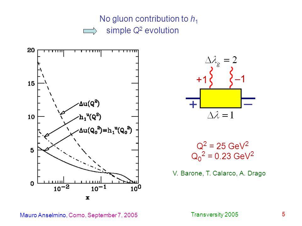 Mauro Anselmino, Como, September 7, 2005 Transversity 2005 5 – + +1 –1 No gluon contribution to h 1 simple Q 2 evolution Q 2 = 25 GeV 2 Q 0 2 = 0.23 GeV 2 V.