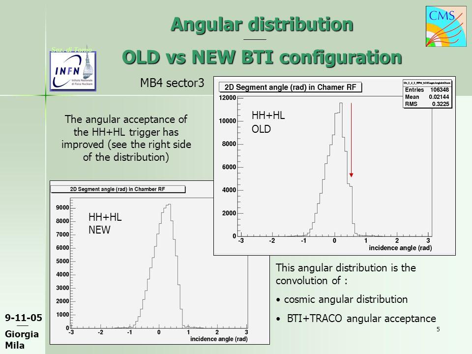 9-11-05 Giorgia Mila Sez. di Torno 5 Angular distribution OLD vs NEW BTI configuration HH+HL OLD HH+HL NEW The angular acceptance of the HH+HL trigger