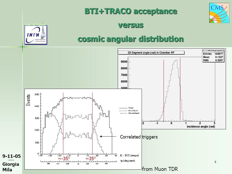9-11-05 Giorgia Mila Sez. di Torno 6 BTI+TRACO acceptance versus cosmic angular distribution ~35° Correlated triggers ~-35° from Muon TDR