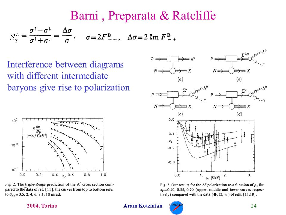 242004, TorinoAram Kotzinian Interference between diagrams with different intermediate baryons give rise to polarization Barni, Preparata & Ratcliffe