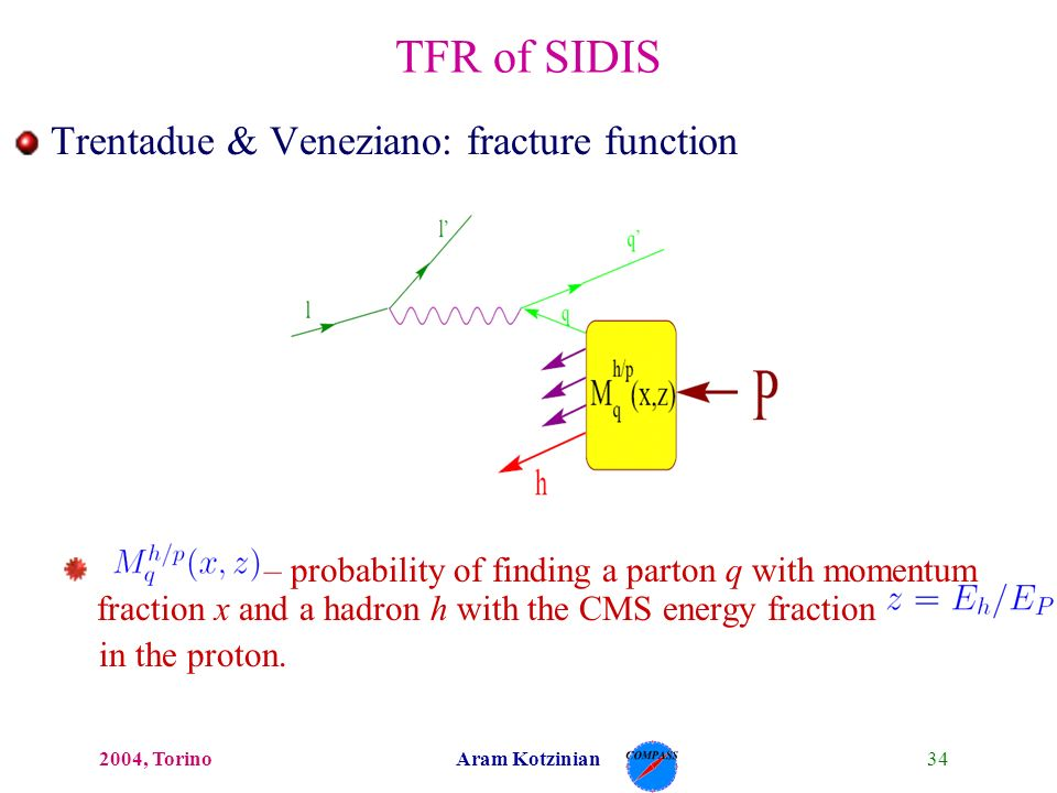 342004, TorinoAram Kotzinian TFR of SIDIS Trentadue & Veneziano: fracture function – probability of finding a parton q with momentum fraction x and a hadron h with the CMS energy fraction in the proton.
