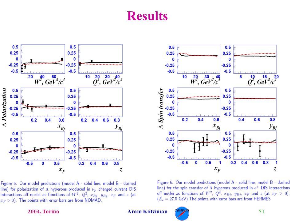 512004, TorinoAram Kotzinian Results