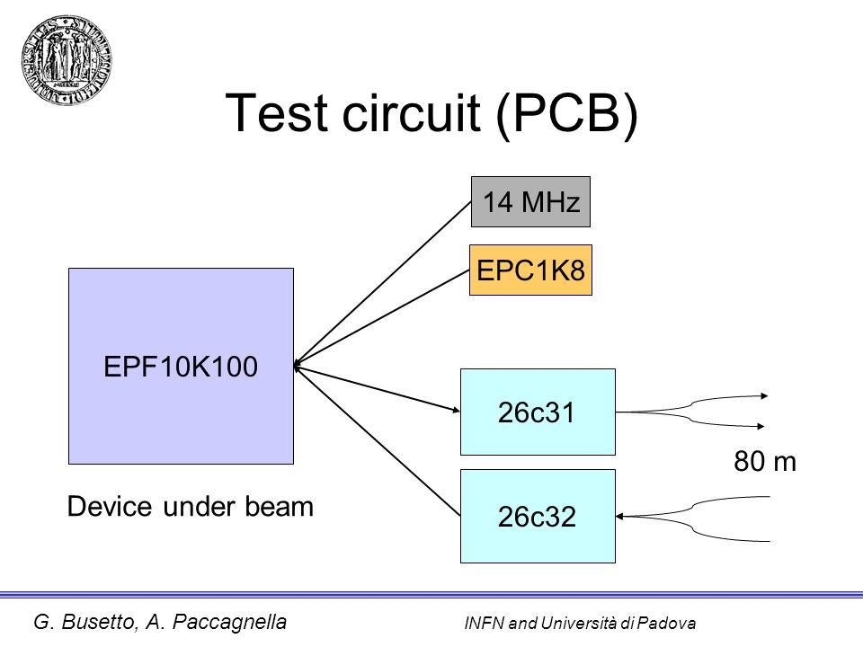 G. Busetto, A. Paccagnella INFN and Università di Padova Test circuit (PCB) EPF10K100 14 MHz EPC1K8 26c31 26c32 80 m Device under beam