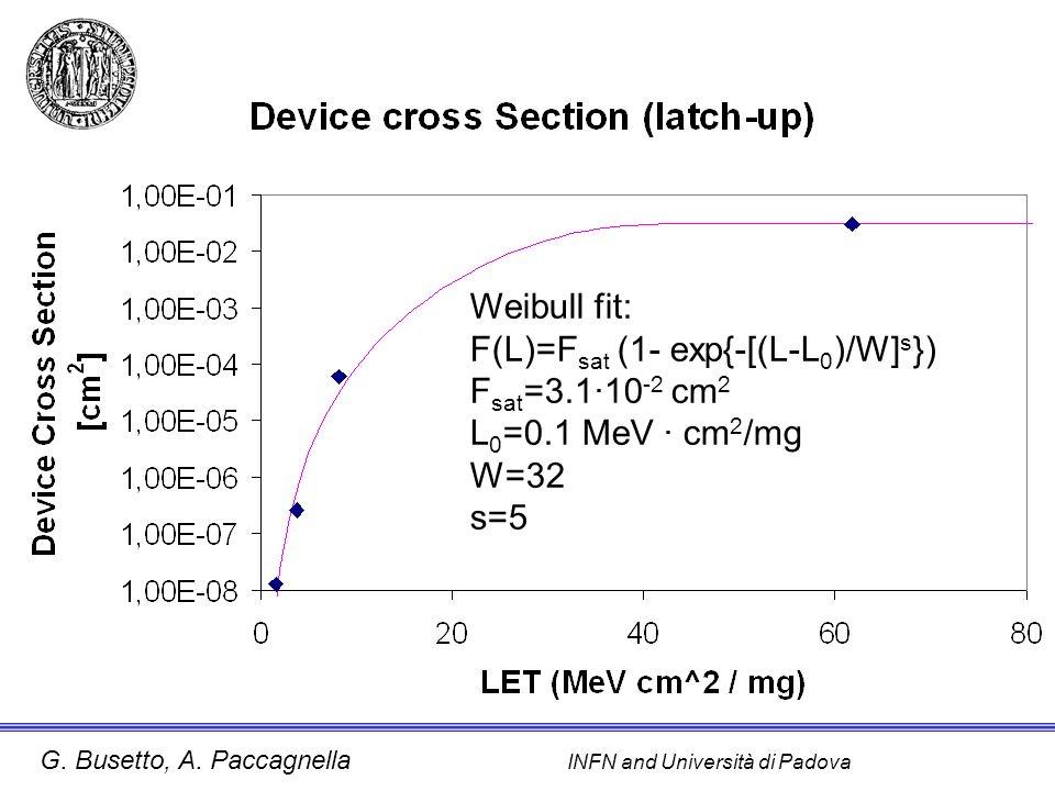 G. Busetto, A. Paccagnella INFN and Università di Padova Weibull fit: F(L)=F sat (1- exp{-[(L-L 0 )/W] s }) F sat =3.1·10 -2 cm 2 L 0 =0.1 MeV · cm 2