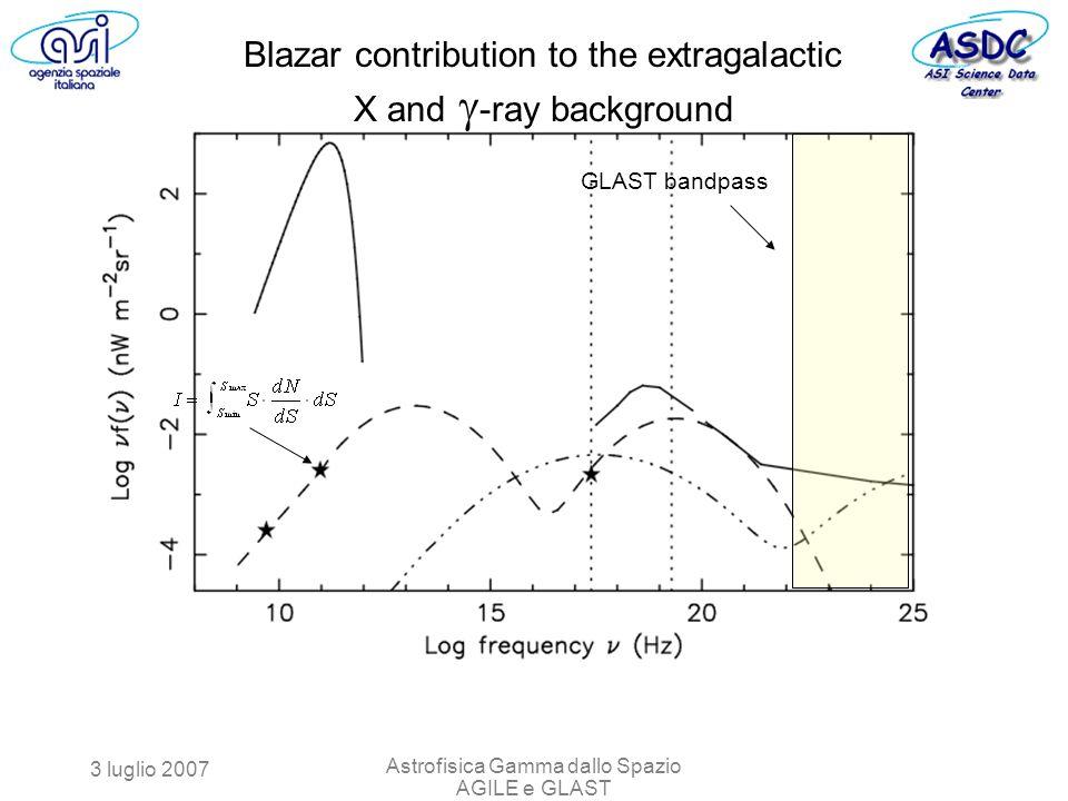3 luglio 2007 Astrofisica Gamma dallo Spazio AGILE e GLAST GLAST bandpass Blazar contribution to the extragalactic X and -ray background