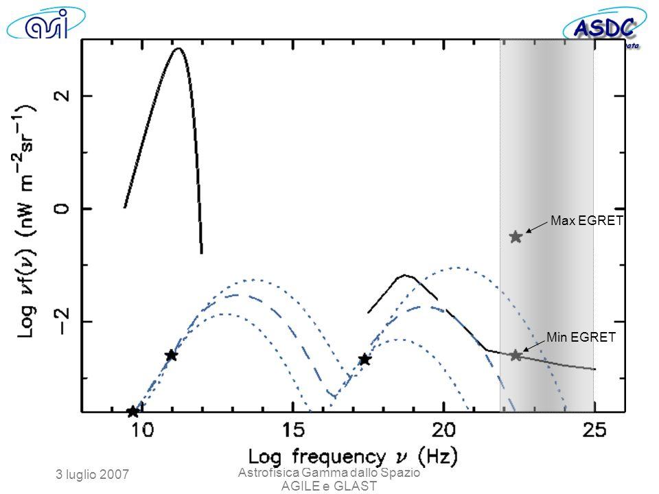 3 luglio 2007 Astrofisica Gamma dallo Spazio AGILE e GLAST Max EGRET Min EGRET