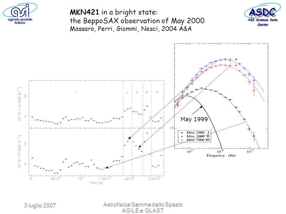 3 luglio 2007 Astrofisica Gamma dallo Spazio AGILE e GLAST May 1999 MKN421 in a bright state: the BeppoSAX observation of May 2000 Massaro, Perri, Gio