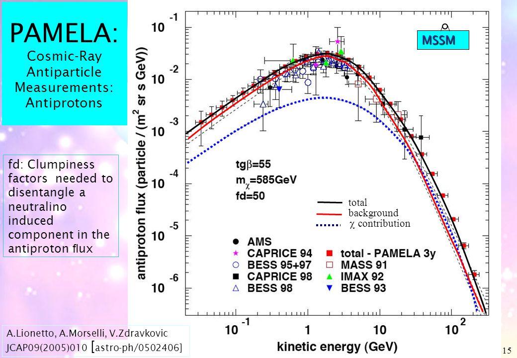 Aldo Morselli, INFN & Università di Roma Tor Vergata, aldo.morselli@roma2.infn.it 15 PAMELA: Cosmic-Ray Antiparticle Measurements: Antiprotons contrib