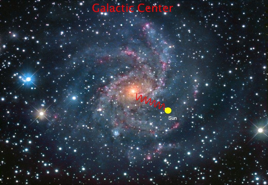 Aldo Morselli, INFN & Università di Roma Tor Vergata, aldo.morselli@roma2.infn.it 17 Sun Galactic Center