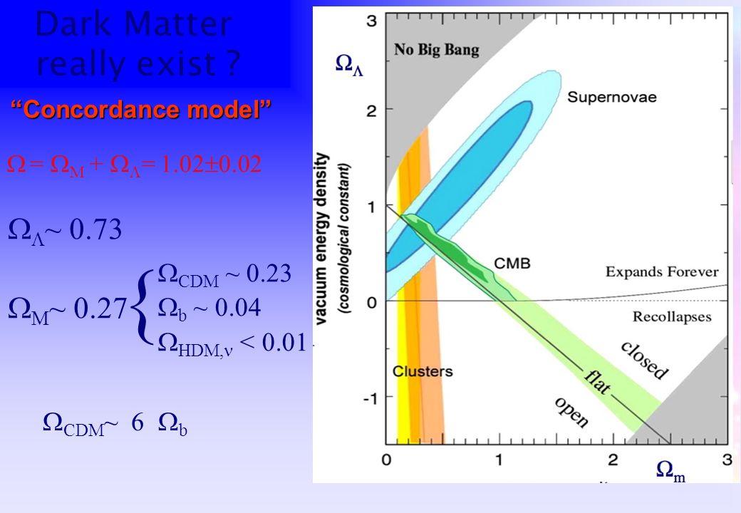 Dark Matter really exist ? = M + = 1.02 0.02 ~ 0.73 M ~ 0.27 CDM ~ 0.23 b ~ 0.04 HDM, < 0.01 { Concordance model CDM ~ 6 b