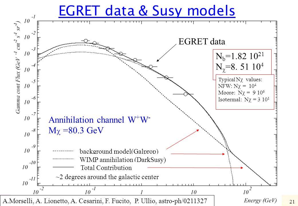 Aldo Morselli, INFN & Università di Roma Tor Vergata, aldo.morselli@roma2.infn.it 21 EGRET data & Susy models ~2 degrees around the galactic center EG