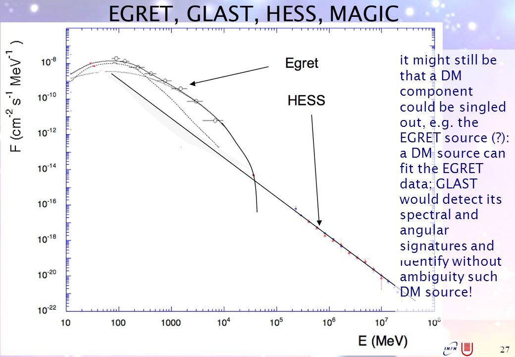 Aldo Morselli, INFN & Università di Roma Tor Vergata, aldo.morselli@roma2.infn.it 27 EGRET, GLAST, HESS, MAGIC it might still be that a DM component c