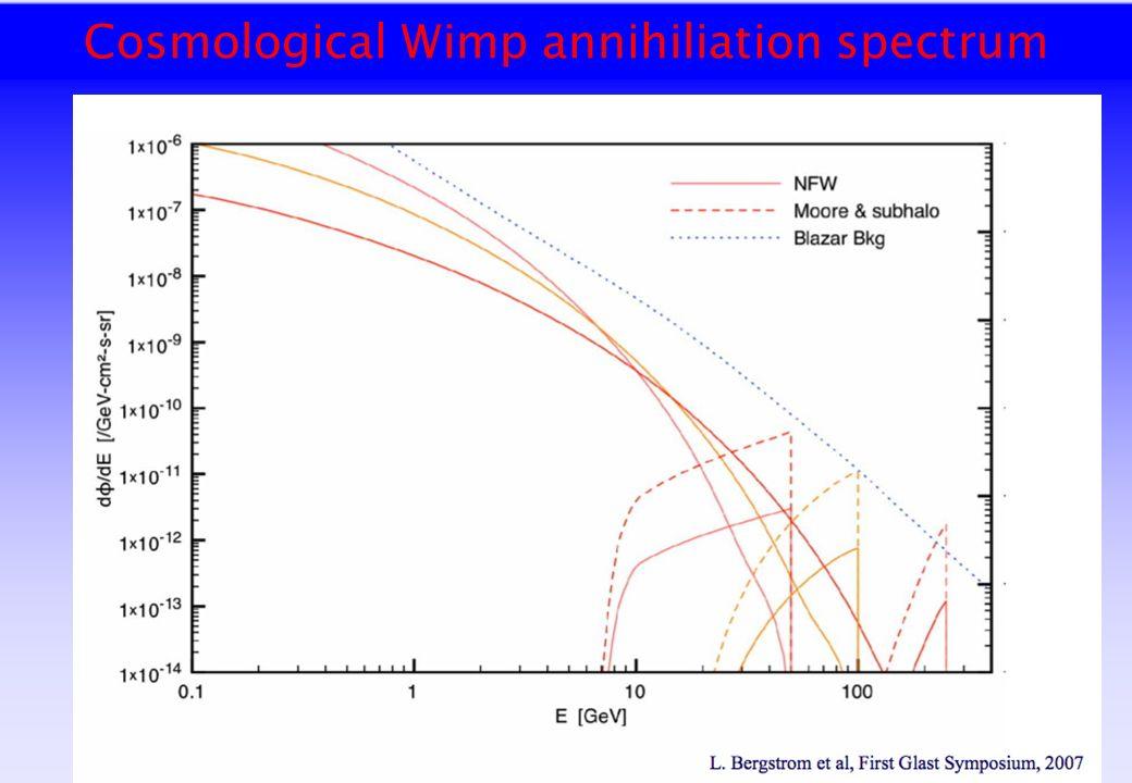 Cosmological Wimp annihiliation spectrum