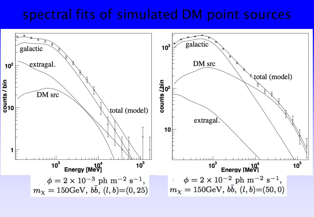 spectral fits of simulated DM point sources