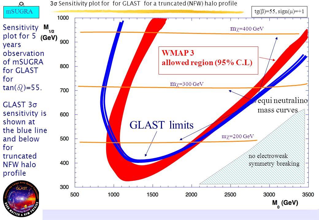 3 σ Sensitivity plot for for GLAST for a truncated (NFW) halo profile tg( )=55, sign( )=+1 equi neutralino mass curves GLAST limits no electroweak sym