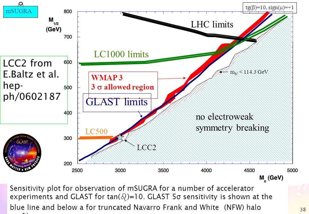 Aldo Morselli, INFN & Università di Roma Tor Vergata, 38 no electroweak symmetry breaking LHC limits LC1000 limits LCC2 m h 0 < GeV WMAP 3 3 allowed region GLAST limits tg( )=10, sign( )=+1 LC500 Sensitivity plot for observation of mSUGRA for a number of accelerator experiments and GLAST for tan( b )=10.